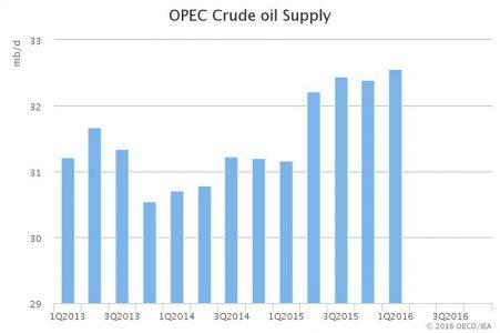 May IEA OMR OPEC supply.jpeg.scale.LARGE
