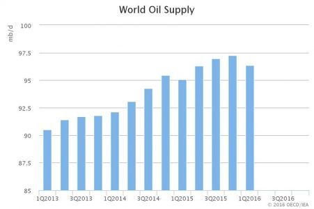 May IEA OMR world supply.jpeg.scale.LARGE