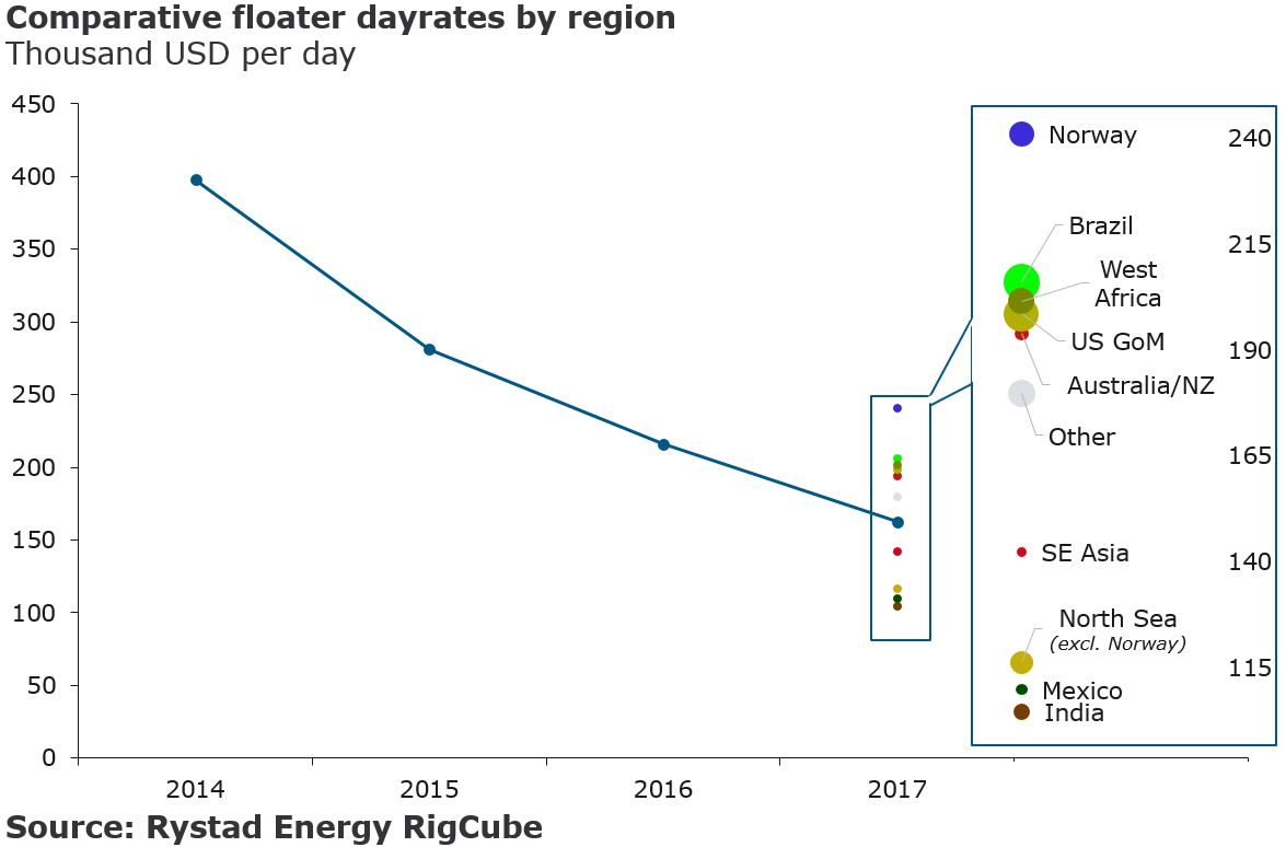 Norway leading the oilfield service comeback - Ocean Energy Resources