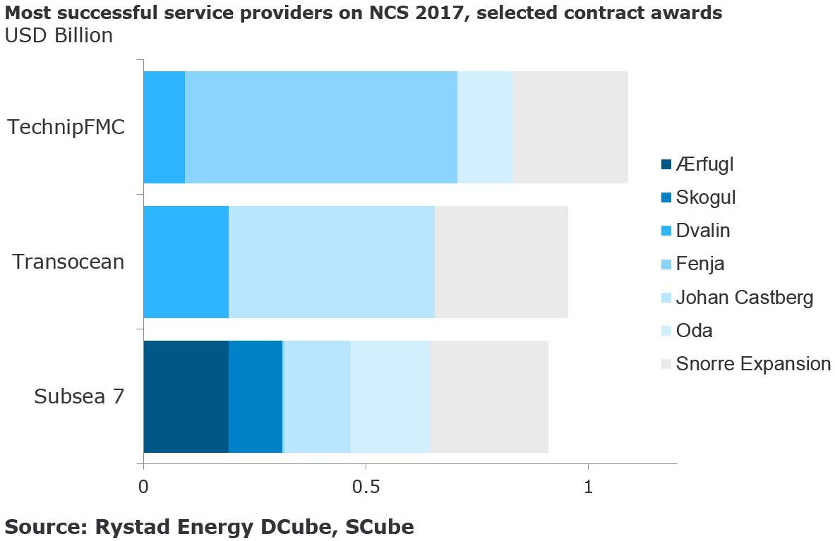 Norway leading the oilfield service comeback - Ocean Energy